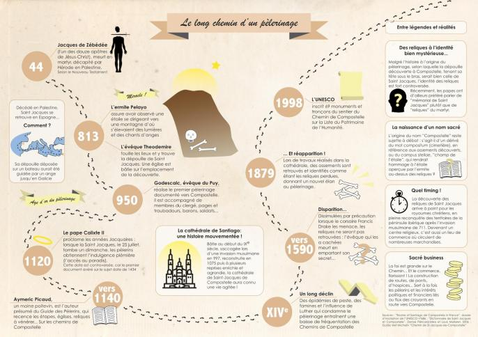 Infographie compostelle