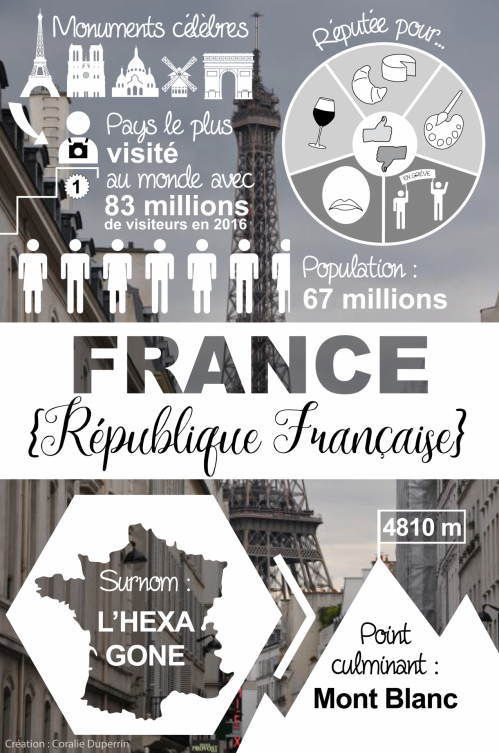 Infographie france