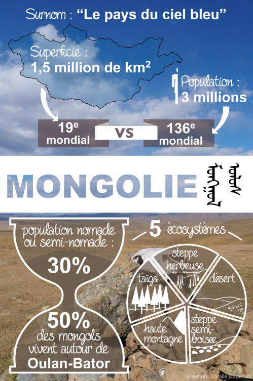 Infographie mongolie